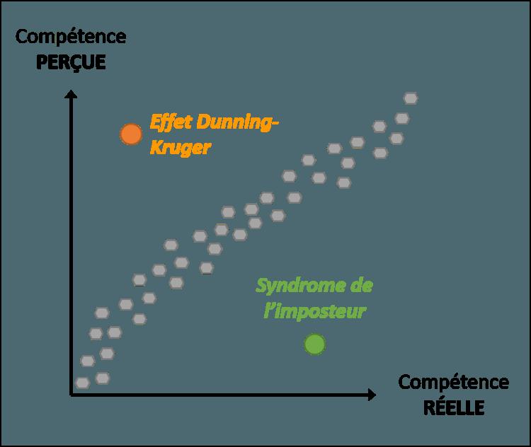 Effet Dunning-Kruger et syndrome de l'imposteur
